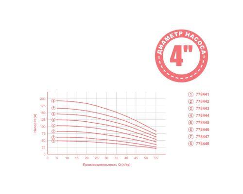 Насос відцентровий 0.92кВт H 105(82)м Q 55(35)л/хв Ø102мм 50м кабелю mid DONGYIN (778444)